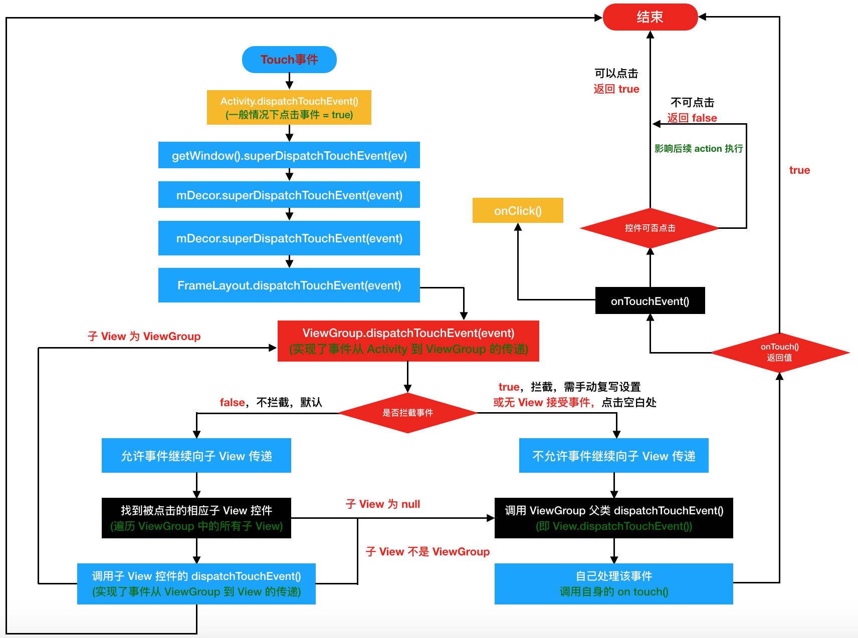 事件分发流程图.png