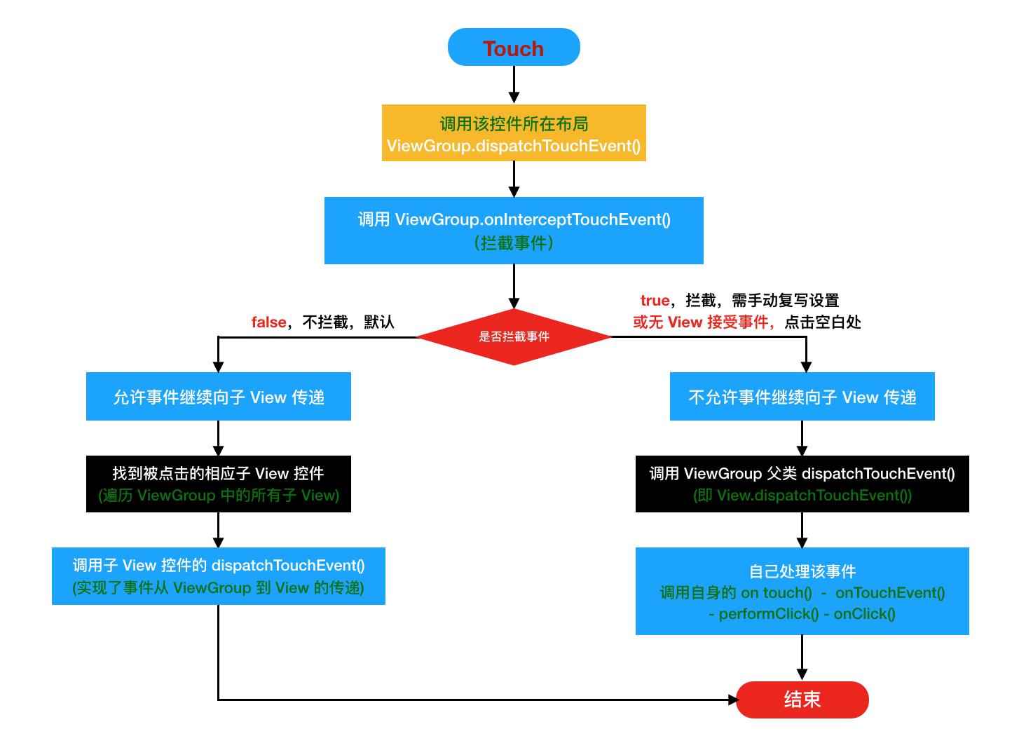 ViewGroup 事件分发流程