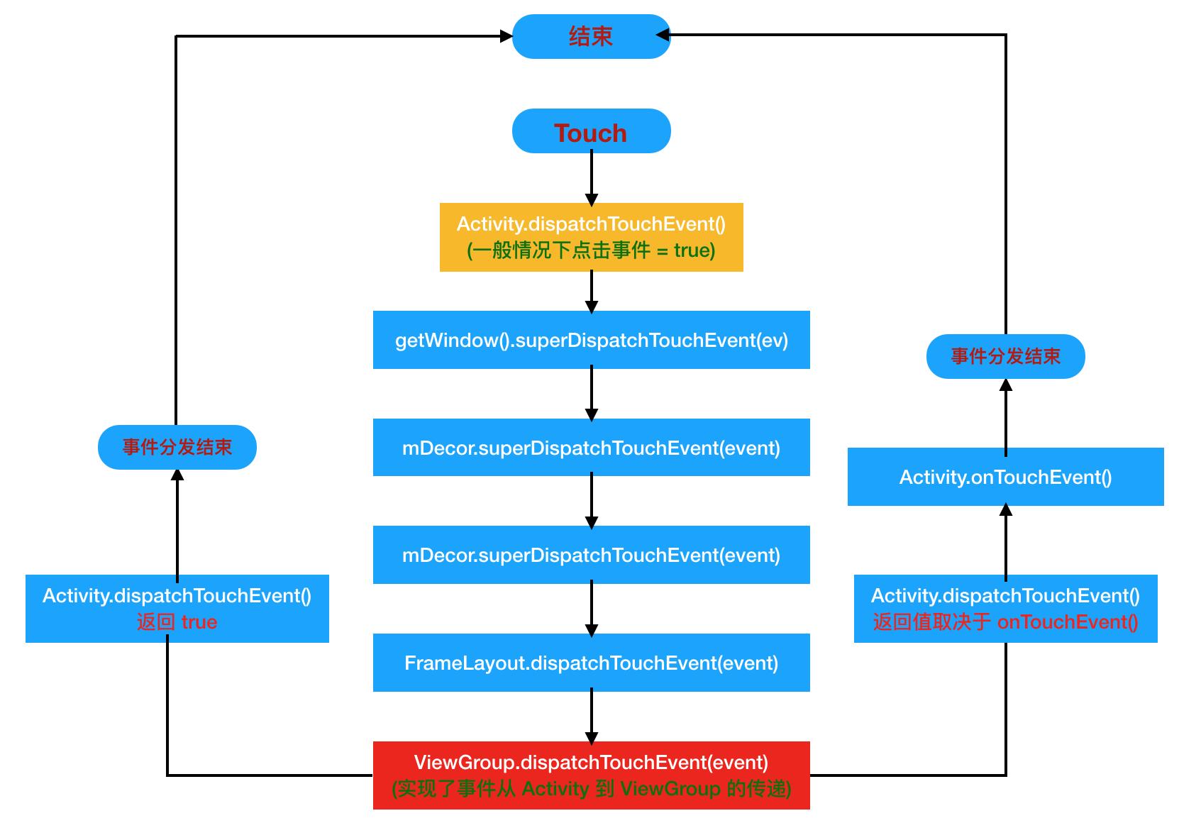 Activity 事件分发流程.png