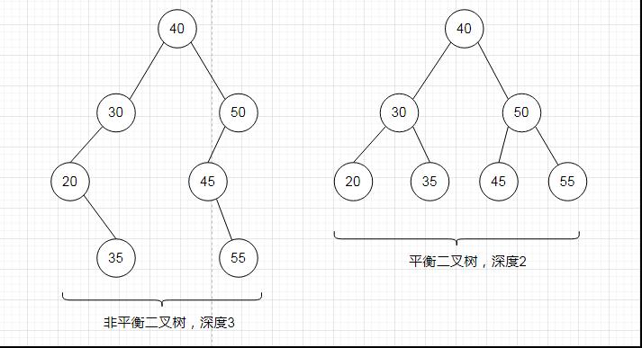 非平衡二叉树&平衡二叉树