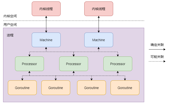 MPG 线程模型