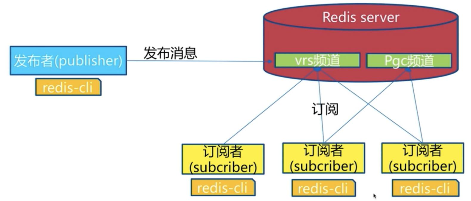 订阅者可以订阅多个频道