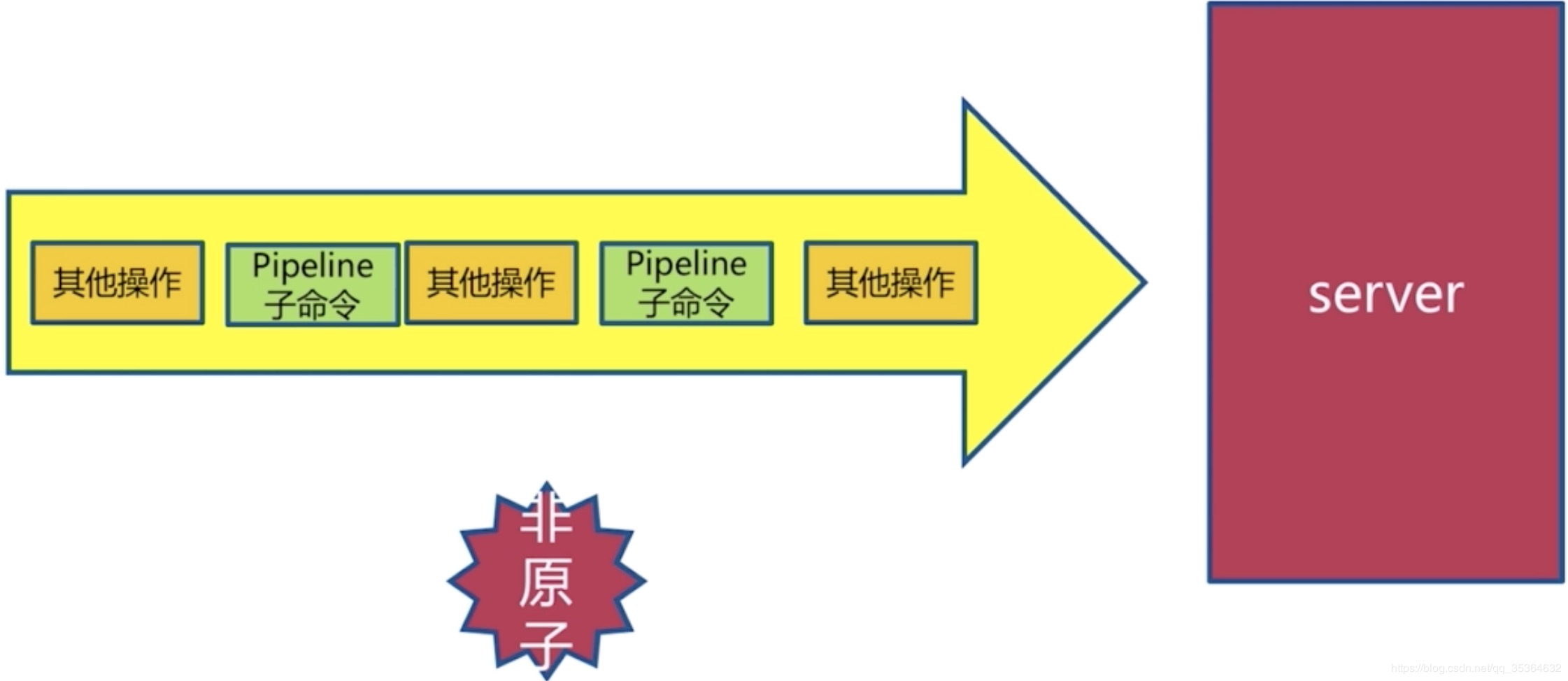 Pipeline操作