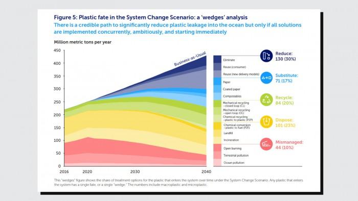 报告:海洋塑料垃圾2040年将可能增至现在的3倍