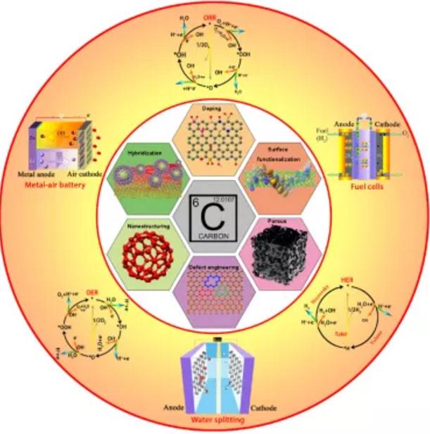 调控碳基催化剂性能的一些常用方法示意图