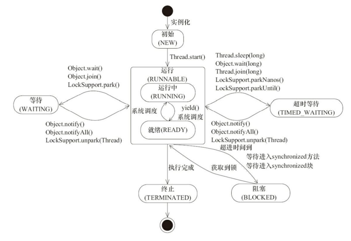 Java 线程状态变迁《Java 并发编程艺术》