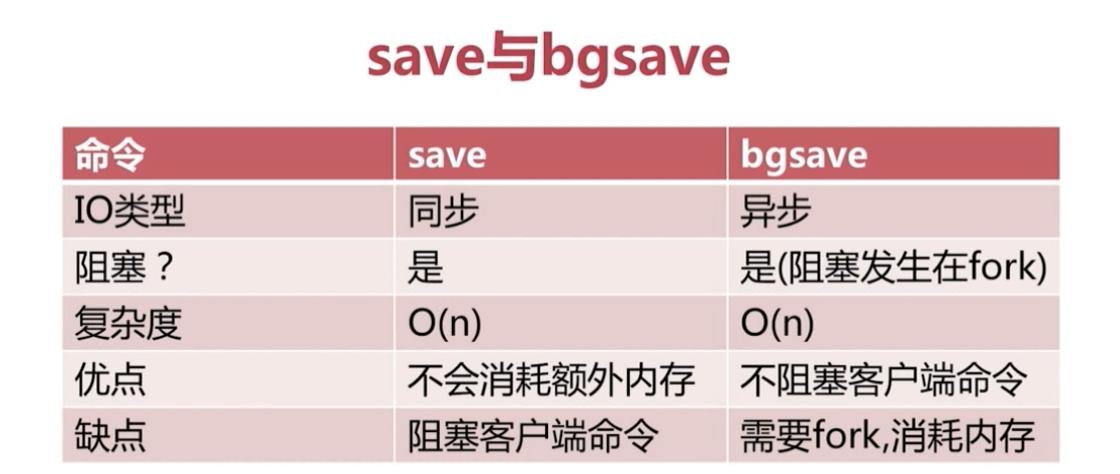 save和bgsave对比