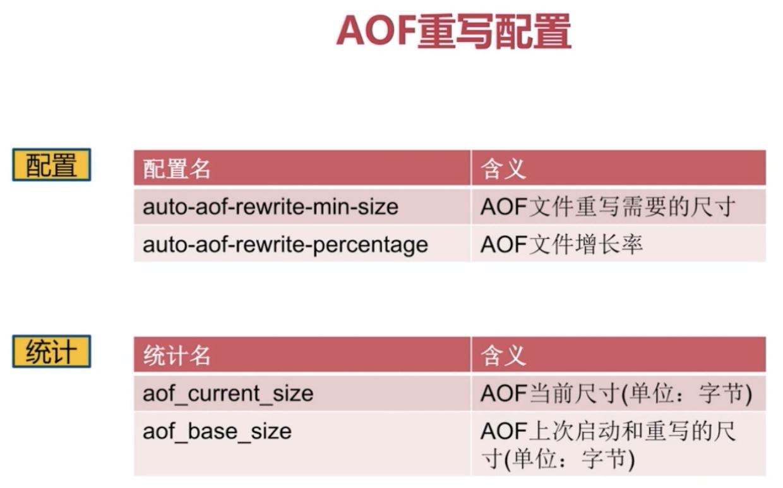 AOF重写配置