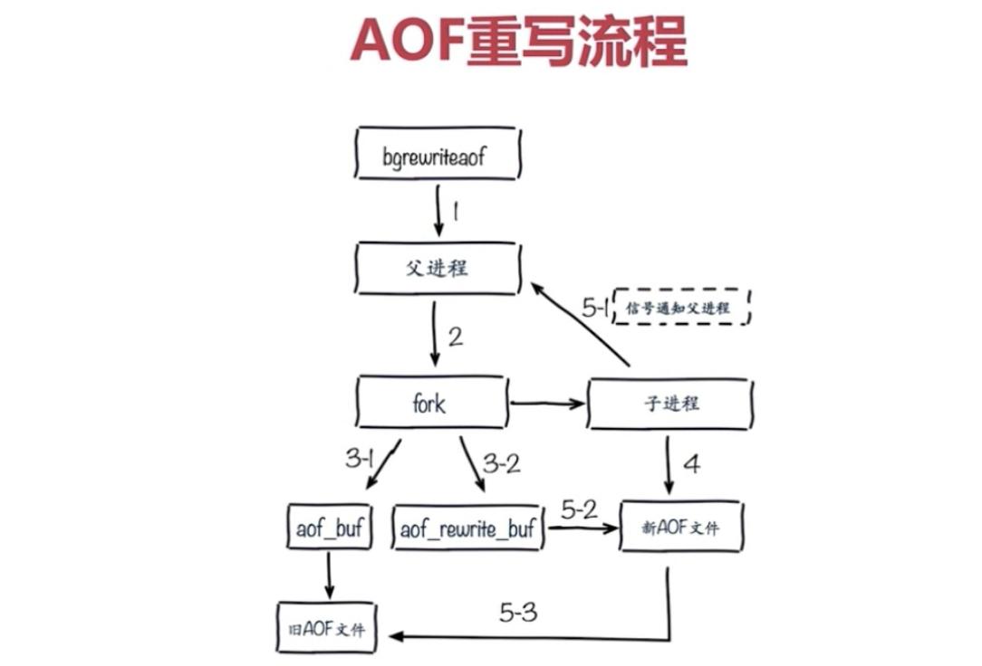 AOF重写流程