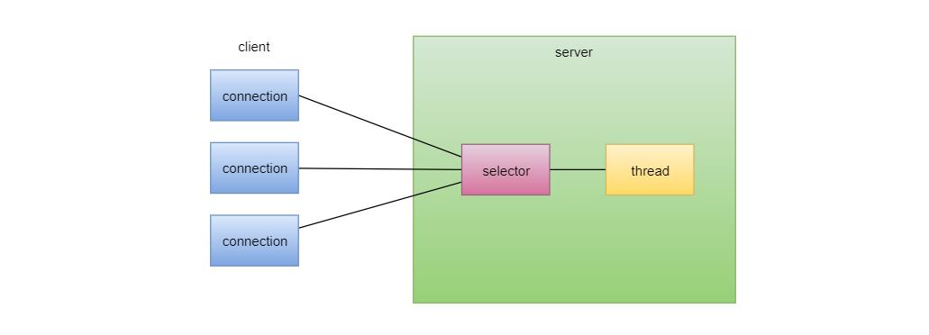 Selector原理图.png