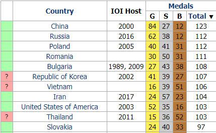http://stats.ioinformatics.org/countries/?sort=total_desc
