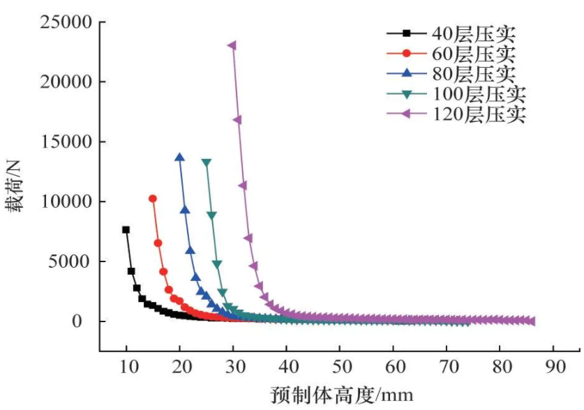 图3   压实力随预制体高度变化规律