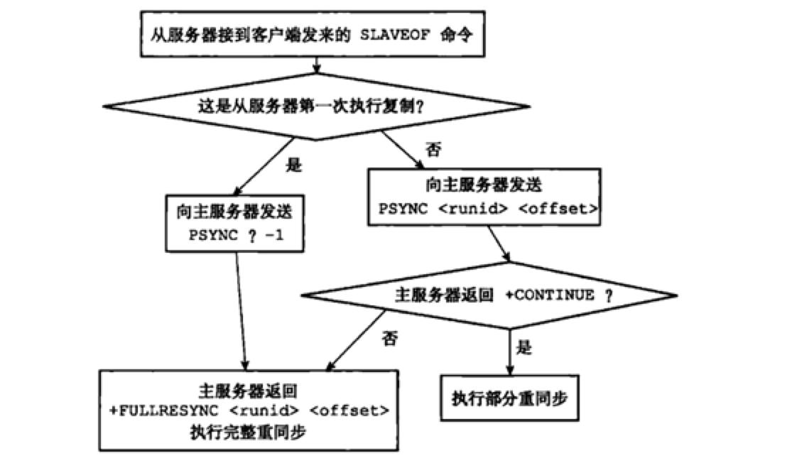 psync命令的执行过程