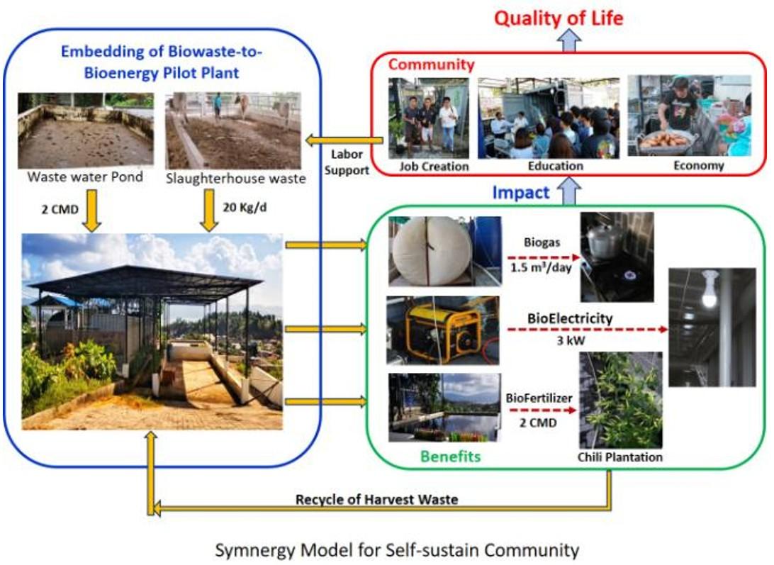 图3:显示在印尼美娜多市导入共生生物质能概念的自主持续社区模型