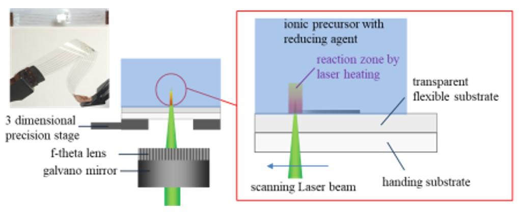 科研人员开发柔性电子器件激光低温复合制造技术与智能制造系统-图1:激光直析制造基本实验架构