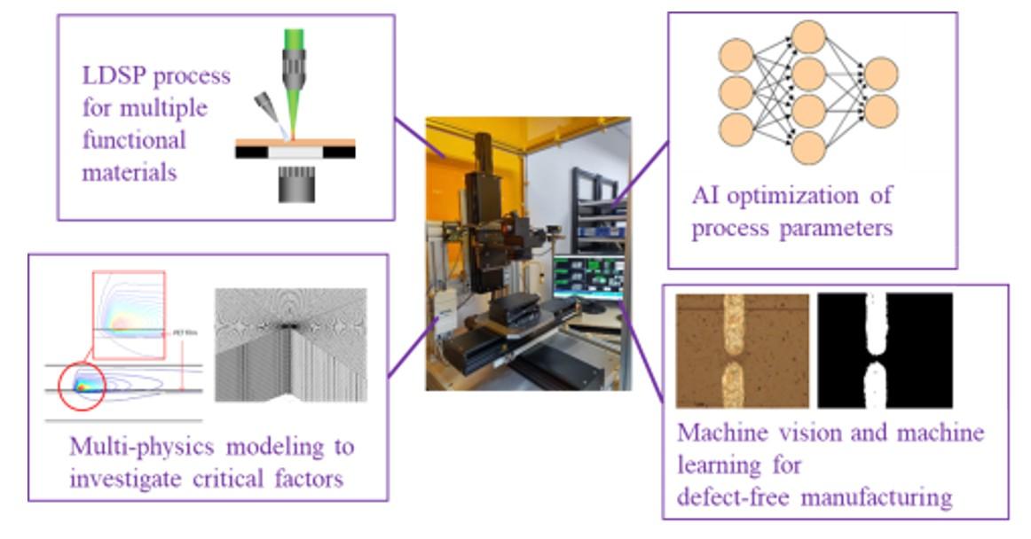 图3:智能化激光复合制造技术与原型设备开发