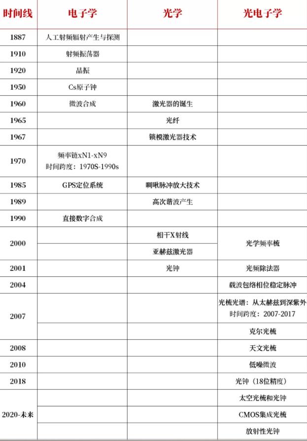 电磁频谱时间线梳理 图源:何泊衢博士,撰稿人自制