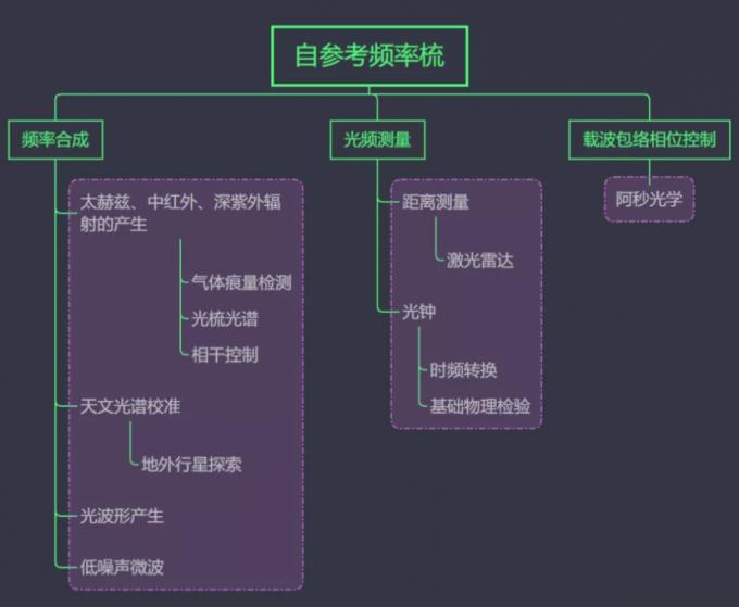 光学频率梳的技术与应用的思维导图 图源:何泊衢博士,撰稿人自制