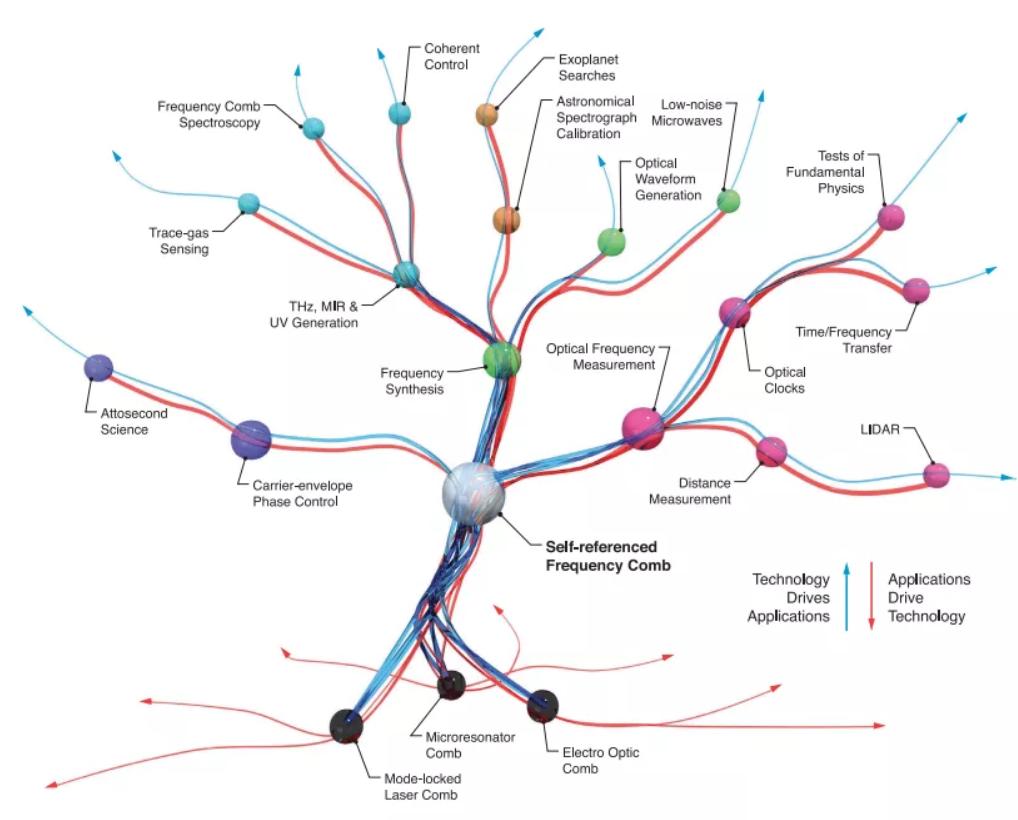 光学频率梳的应用科技树 图源:Science 369, 267 (2020) Fig.6