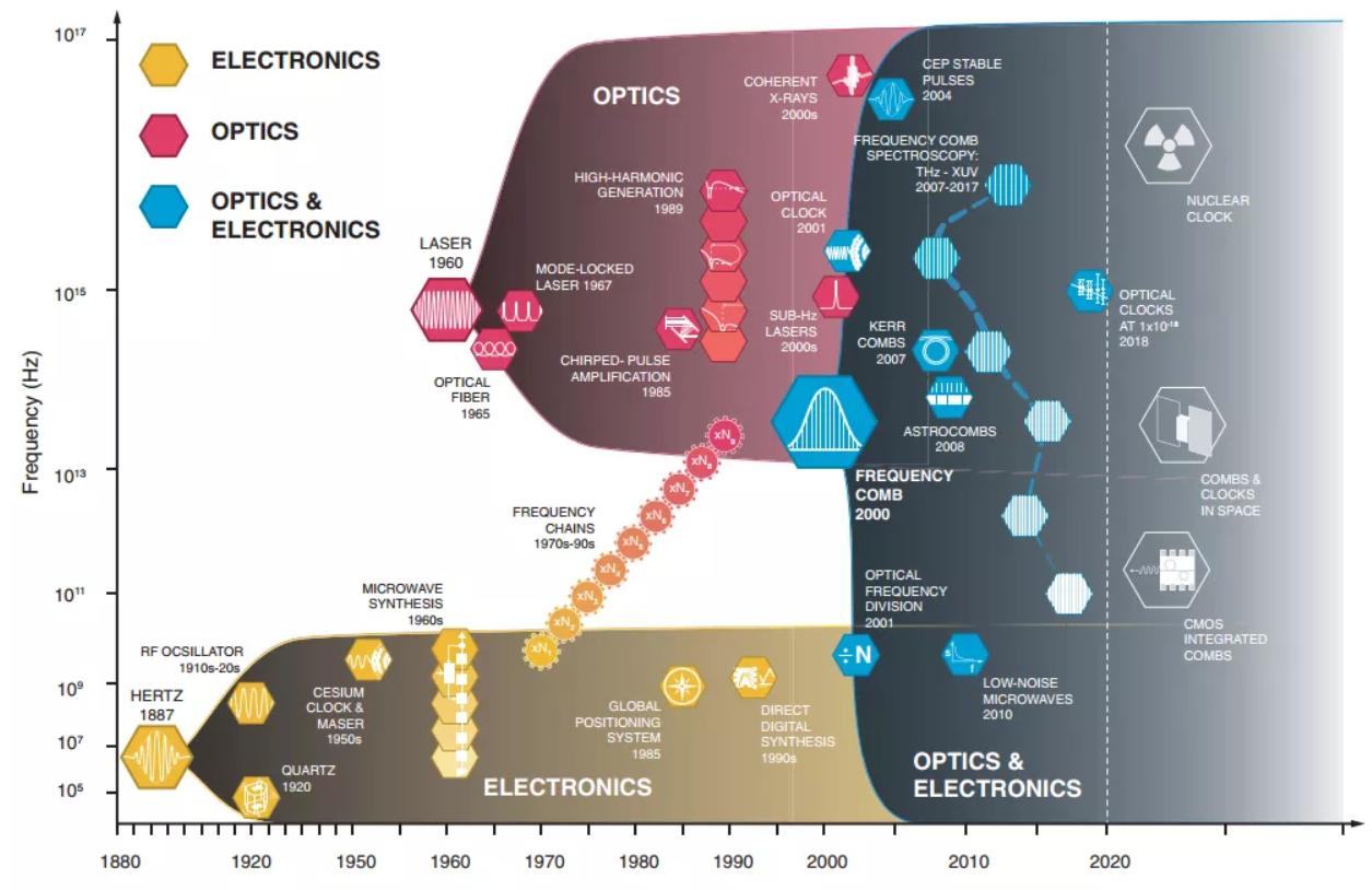 相干电磁频谱发展时间轴 图源:Science 369, 267 (2020) Fig.1