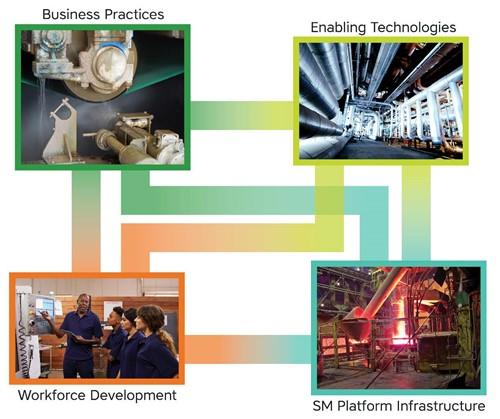 美智能制造创新研究所选择5个项目以促进新型智能制造技术创新