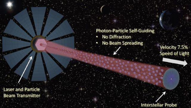 自动导向的光束推进器