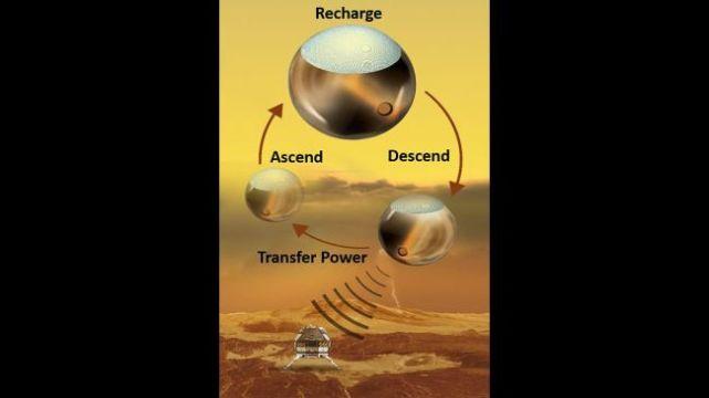金星表面任务