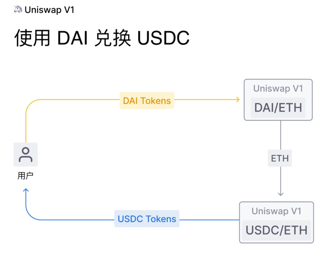 一种全新的去中心化交易(DEX):什么是Uniswap?