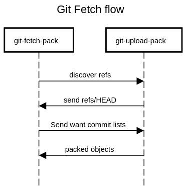 Fetch Flow