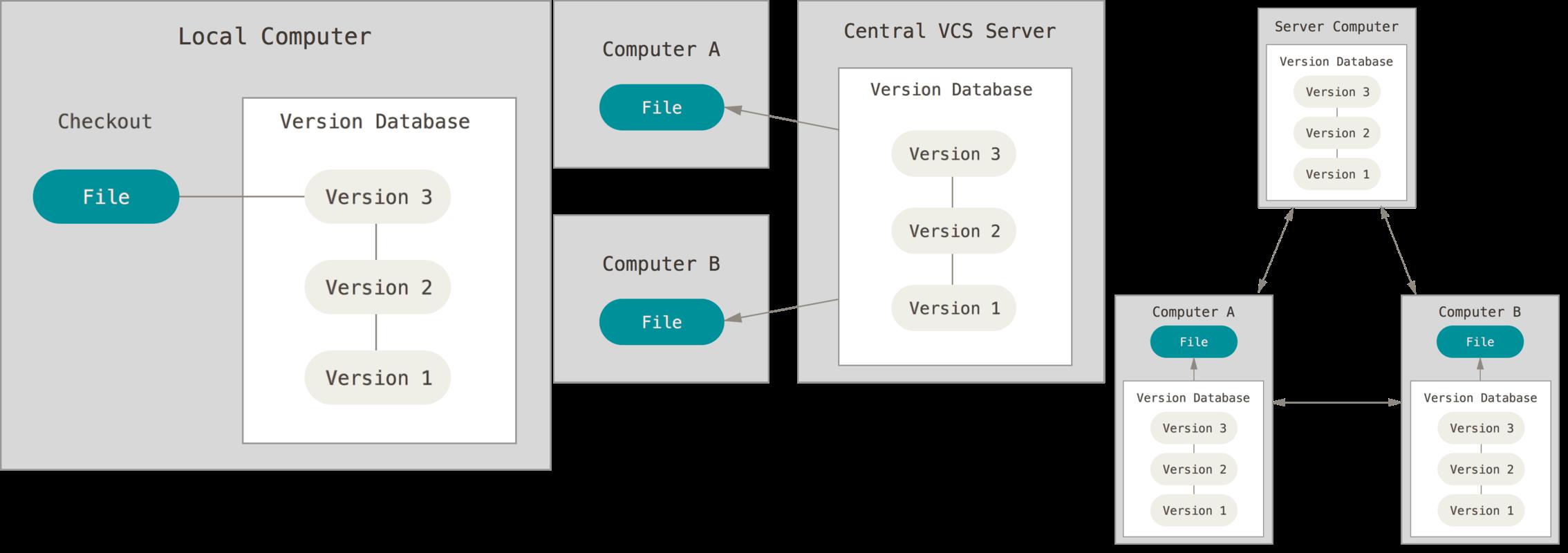 本地版本控制VS集中化版本控制VS分布式版本控制