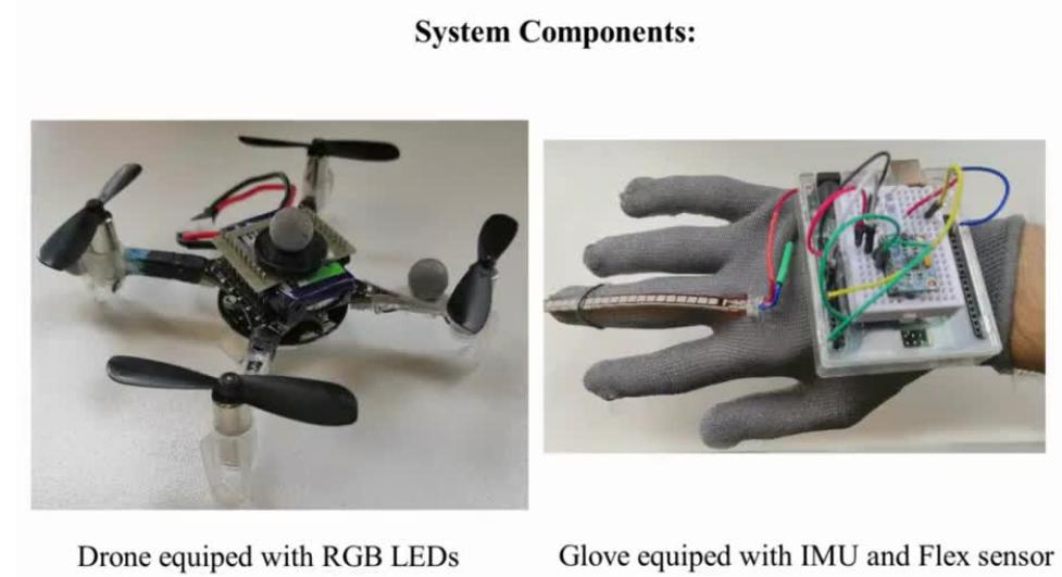 研究团队展示用手套控制无人机 并在空中写字来传输讯息