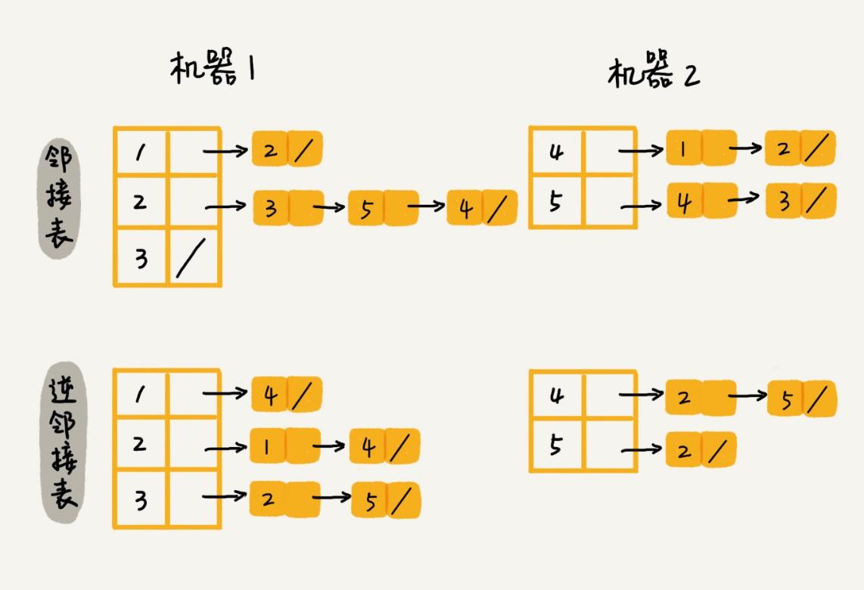 分布式存储邻接表