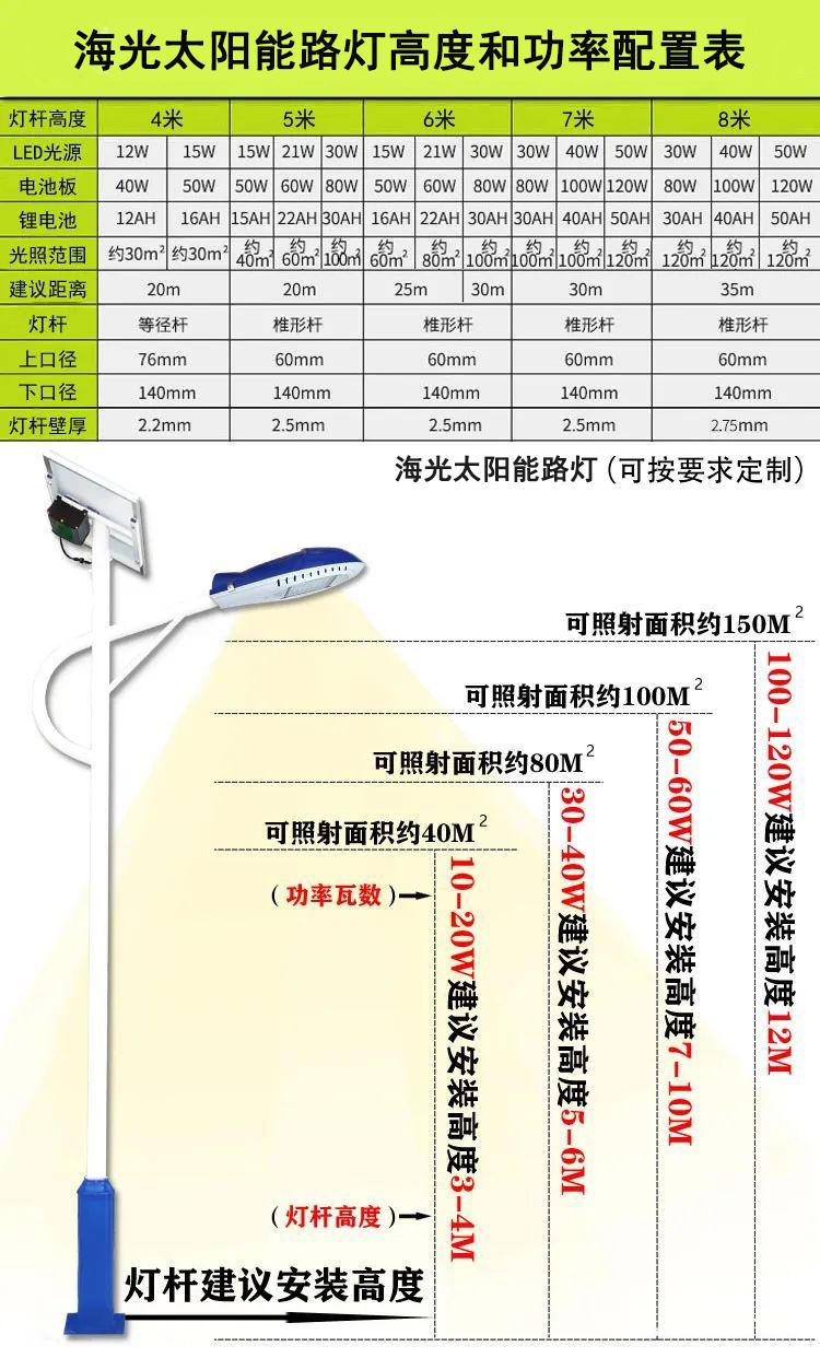 海光太阳能路灯建议安装高度 功率 可照射面积配置表【可按客户要求定制】