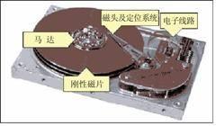 图1-4 硬盘内部结构