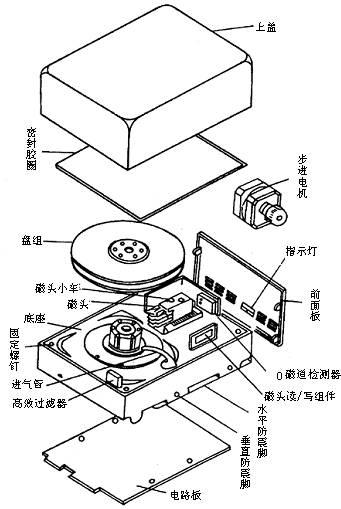 图1-5 盘体的完整结构