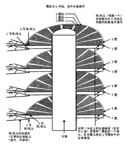 图1-6 磁头、柱面和扇区