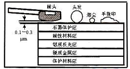 图1-8 盘片结构及磁头高度示意图