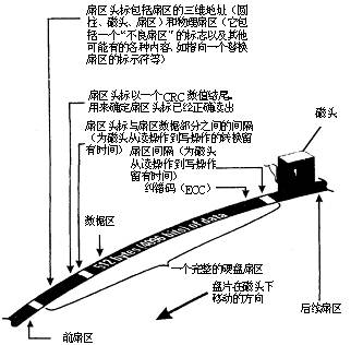 图1-9 硬盘扇区的构成