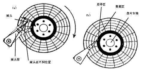 图1-7 硬盘盘片的启停区和数据区
