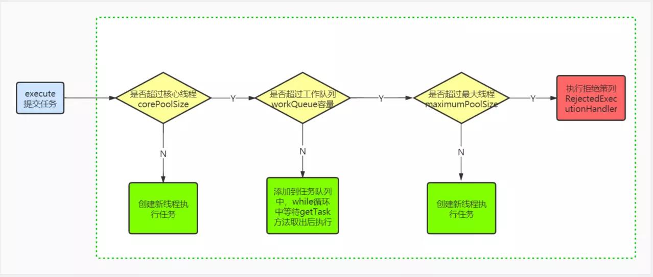 java线程池源码白话分析
