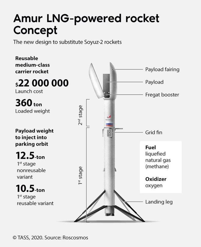 俄罗斯联邦航天局公开可重复使用火箭设计