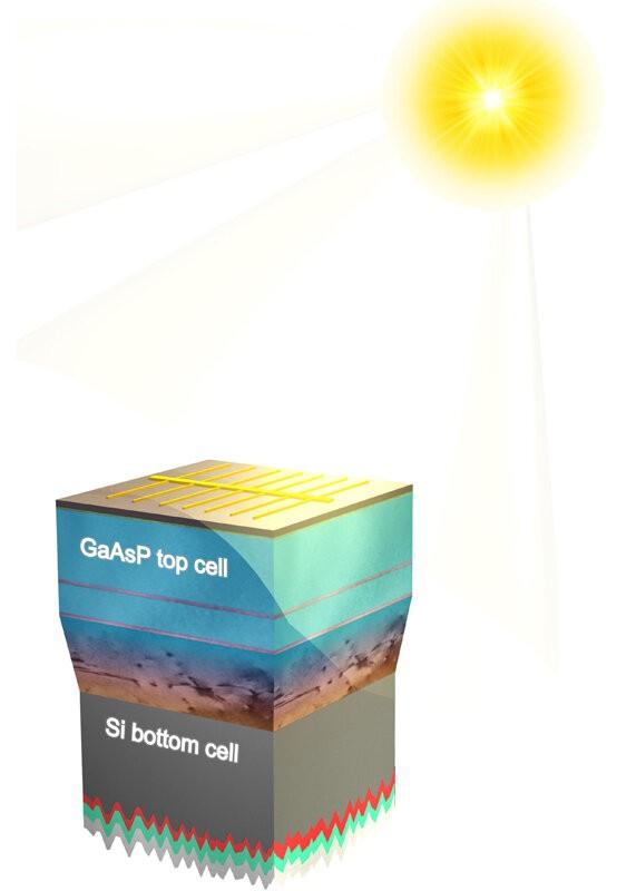 研究人员将砷化镓材料用于太阳能电池板极大提高了能源效率