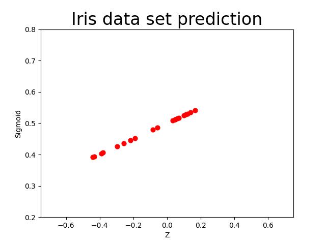 PredictionResult