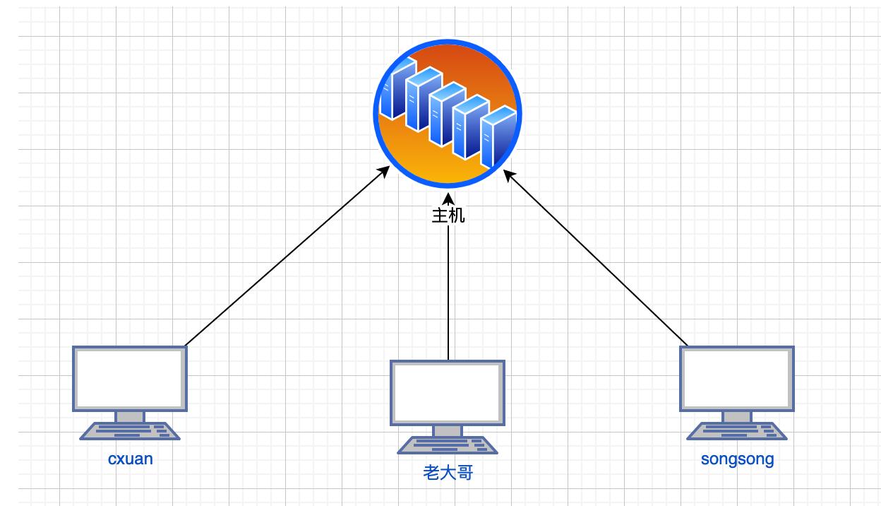 computer network1007
