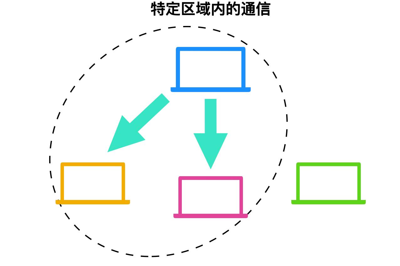 computer network1020
