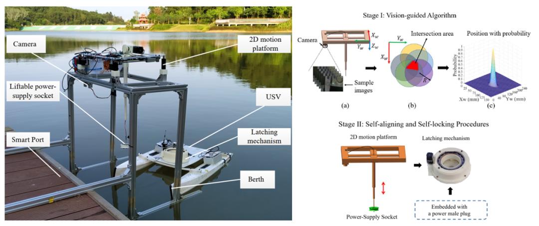 面向无人船在扰动环境下自主充电任务的两阶段对接系统
