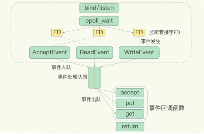 基于多路复用的redis高性能IO模型