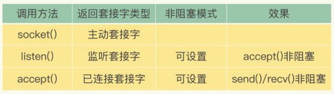 redis套接字类型与非阻塞设置