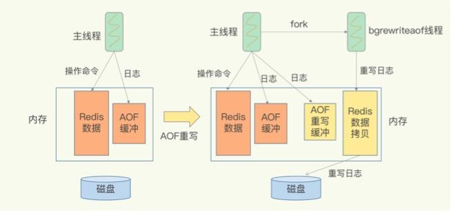 AOF重写过程