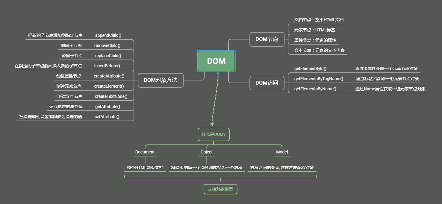 HTML DOM插图